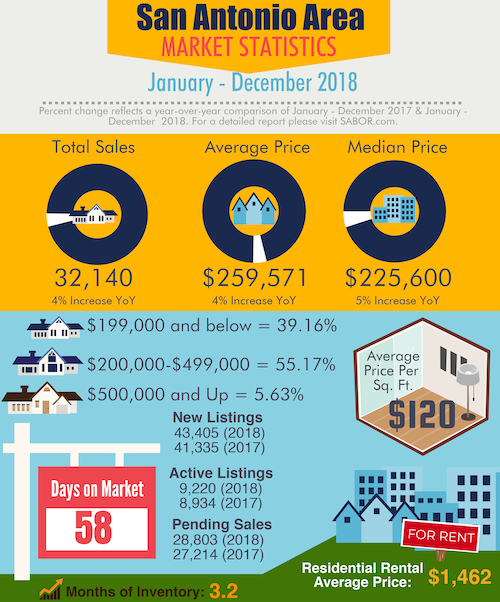 Buying and Selling: What's Ahead for San Antonio Real Estate