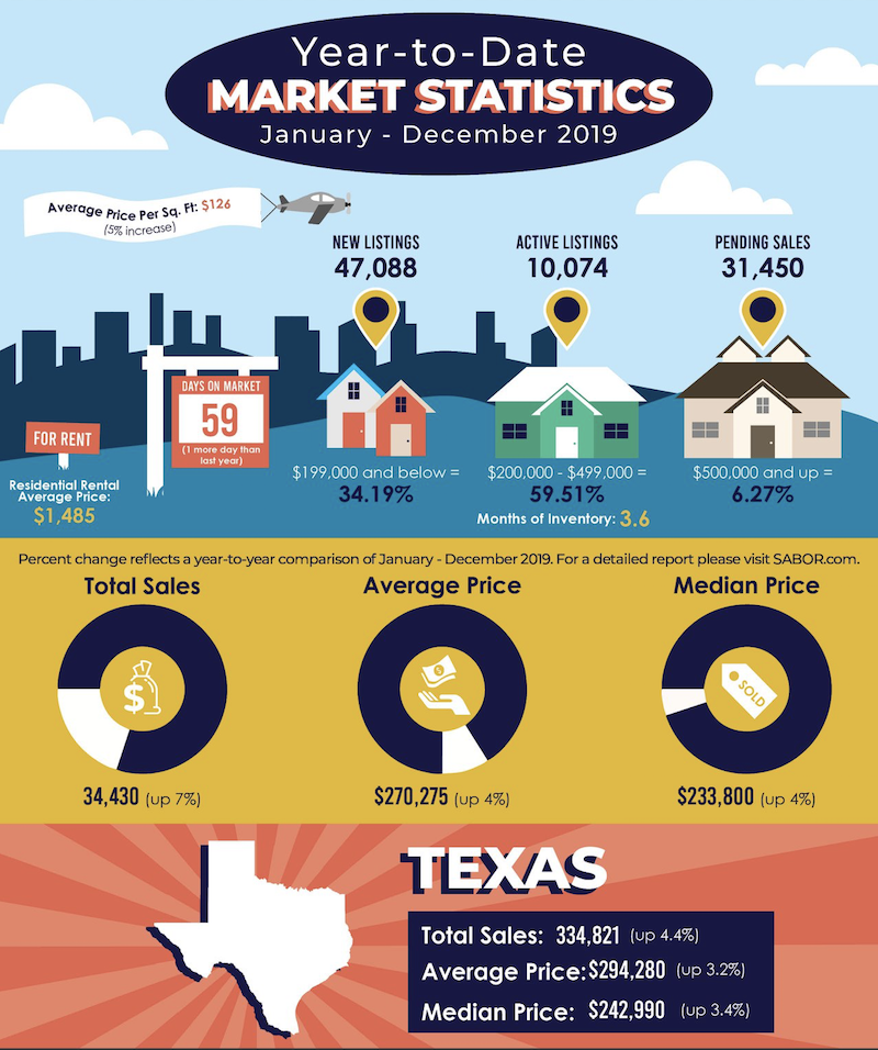 No Signs of Slowing Down: Real Estate is Red Hot in San Antonio – and Throughout Texas